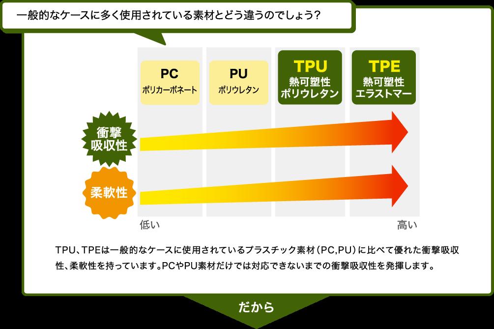 TPU、TPEは一般的なケースに使用されているプラスチック素材(PC,PU)に比べて優れた衝撃吸収性、柔軟性を持っています。PCやPU素材だけでは対応できないまでの衝撃吸収性を発揮します。